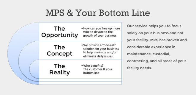 MPS and your bottom line.